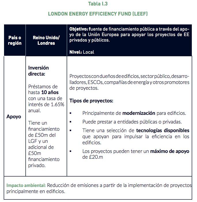 Tabla I.3 LONDON ENERGY EFFICIENCY FUND (LEEF)